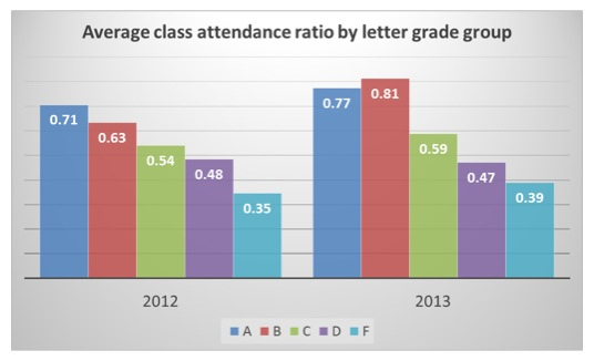 Class attendance in Stochastic Operations Research in two consecutive years. Surprise: students attending more class earned higher grades.