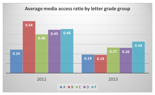 Video access by students in each grade group. Better performing students tend to rely less on video.